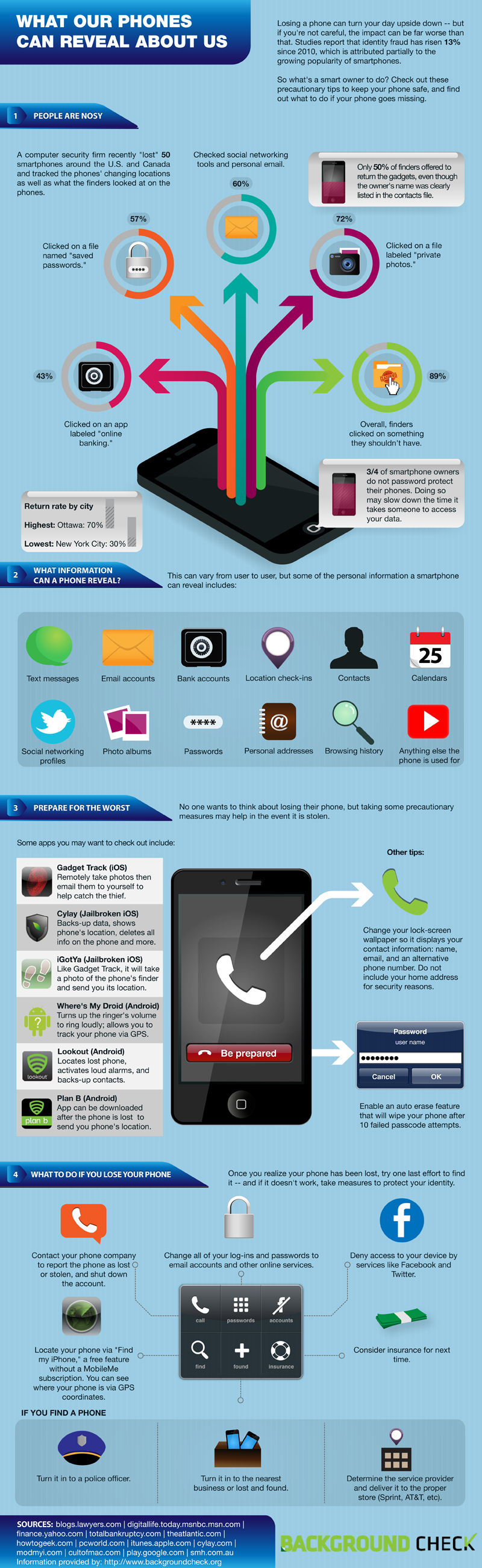 Phones Reveal Identity Theft Infographic